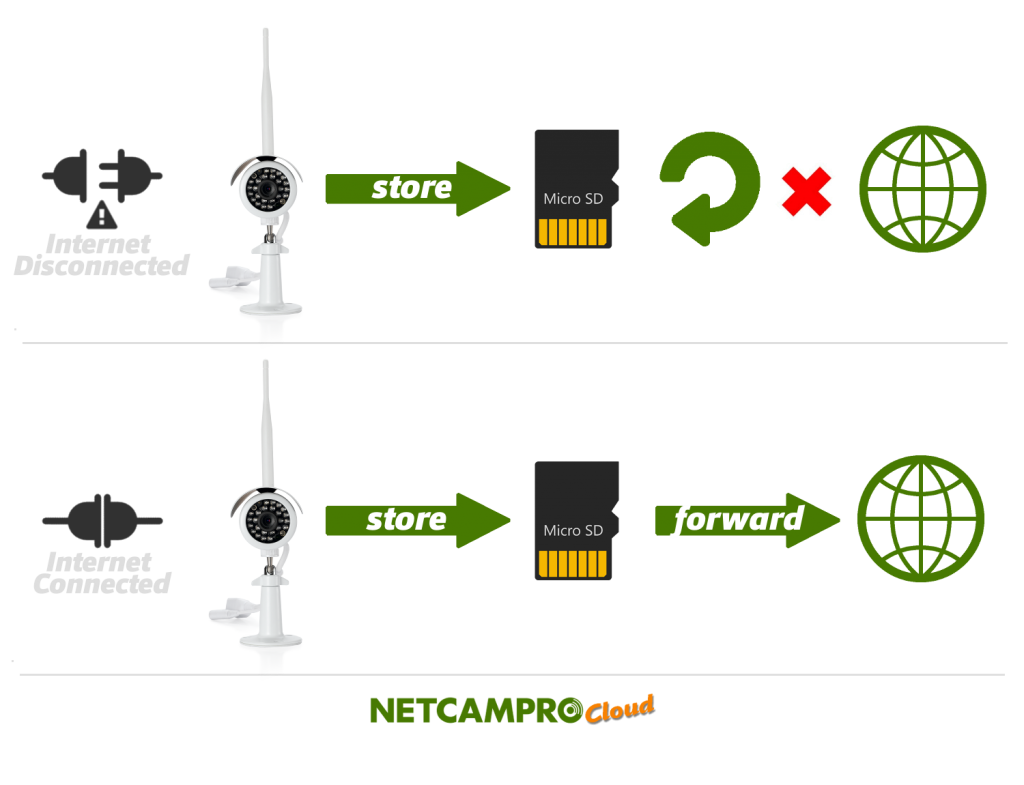 NetCamPro Chart StoreAndForward How does Cloud Work?