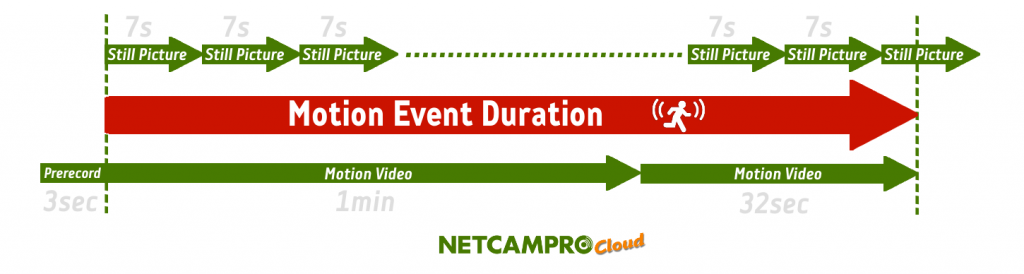 NetCamPro Motion Event Duration How does Cloud work?